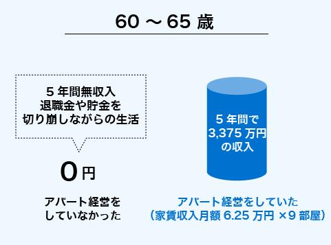 60 ~65 歳