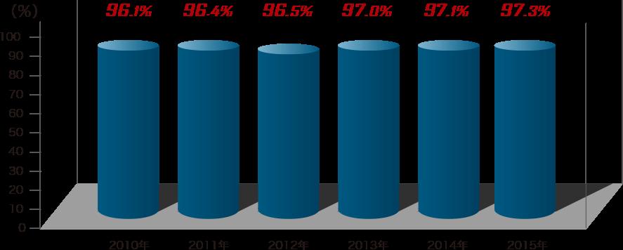 アメニティジョイハウス 入居率の推移